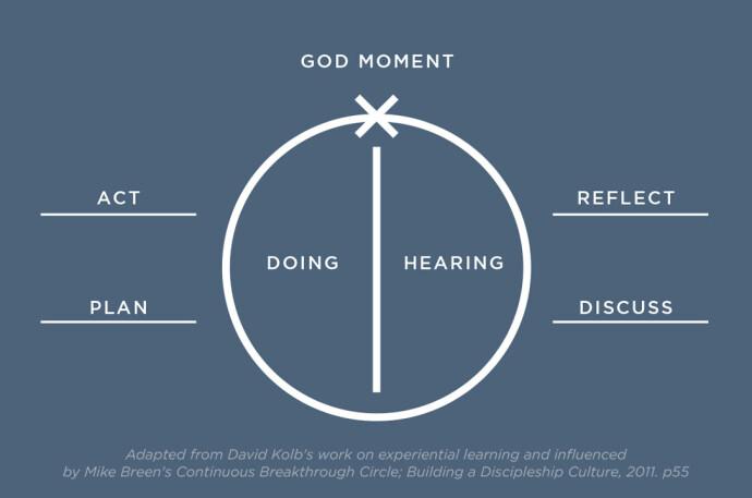 Hearing Circle